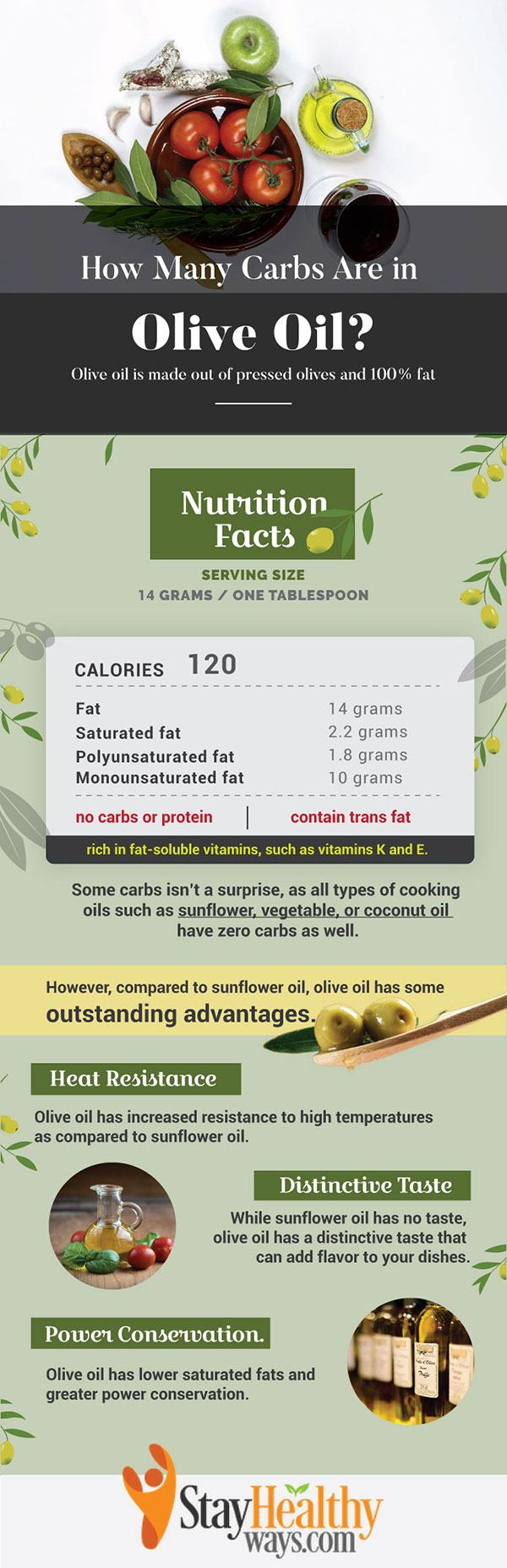 carbs in olive oil infographic