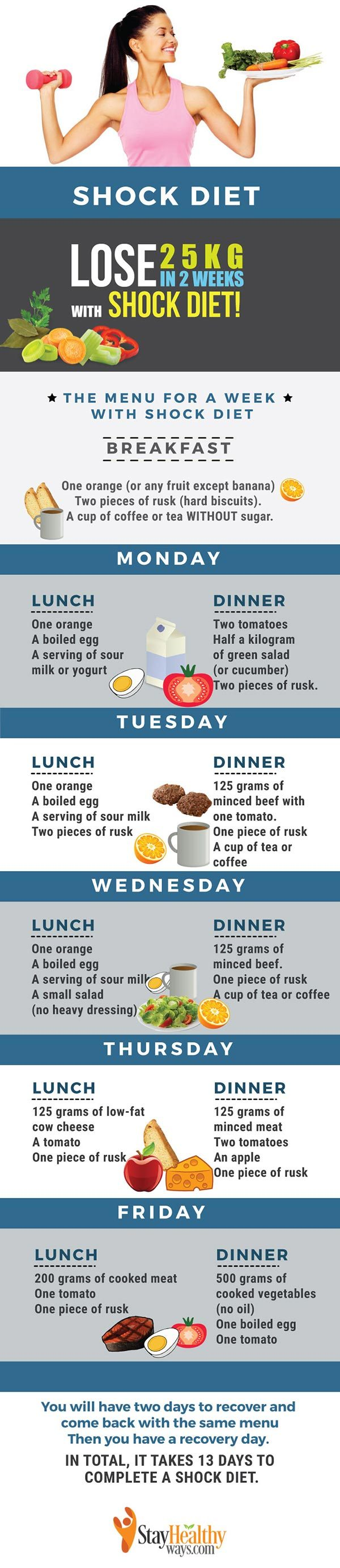 shock diet infographic