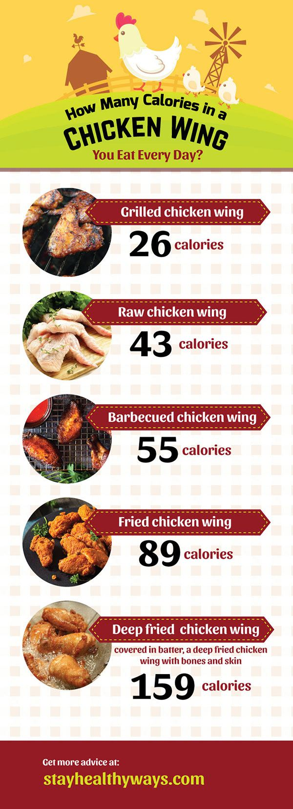 how many calories in a chicken wing infographic