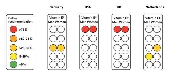 Vitamin E levels in Western countries