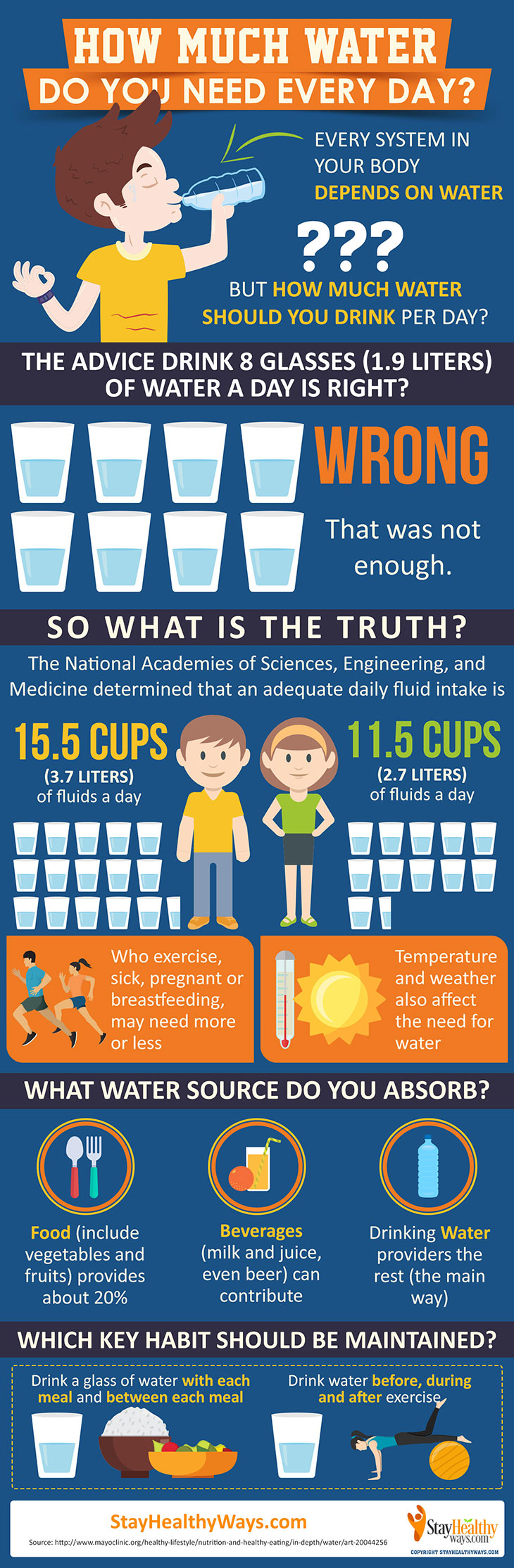 How much water do you need every day